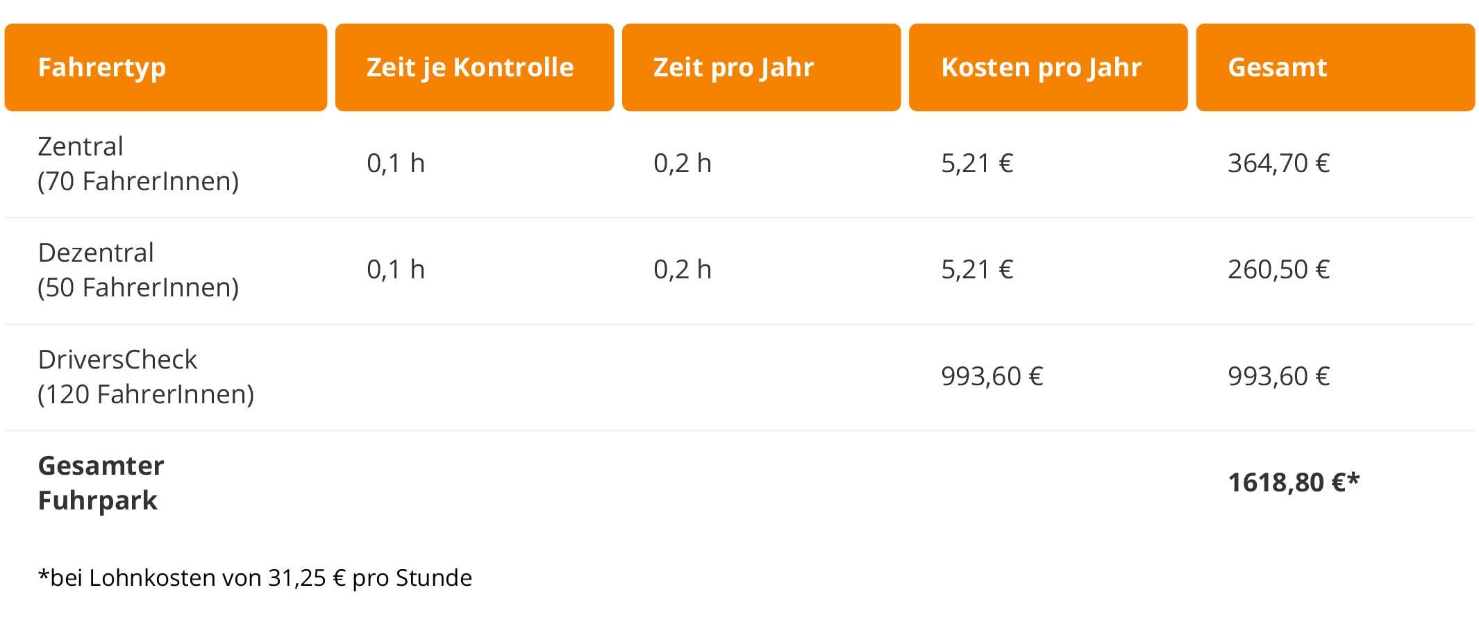 Führerscheinkontrolle App Kosten mit App