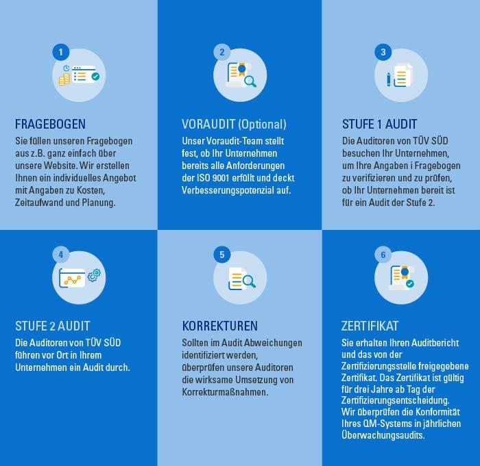 TÜV ISO Zertifizierungsprozess